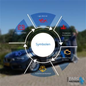Symbolen dashboard